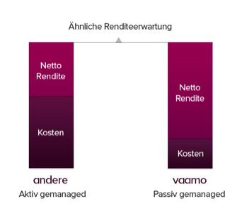 Renditeerwartung