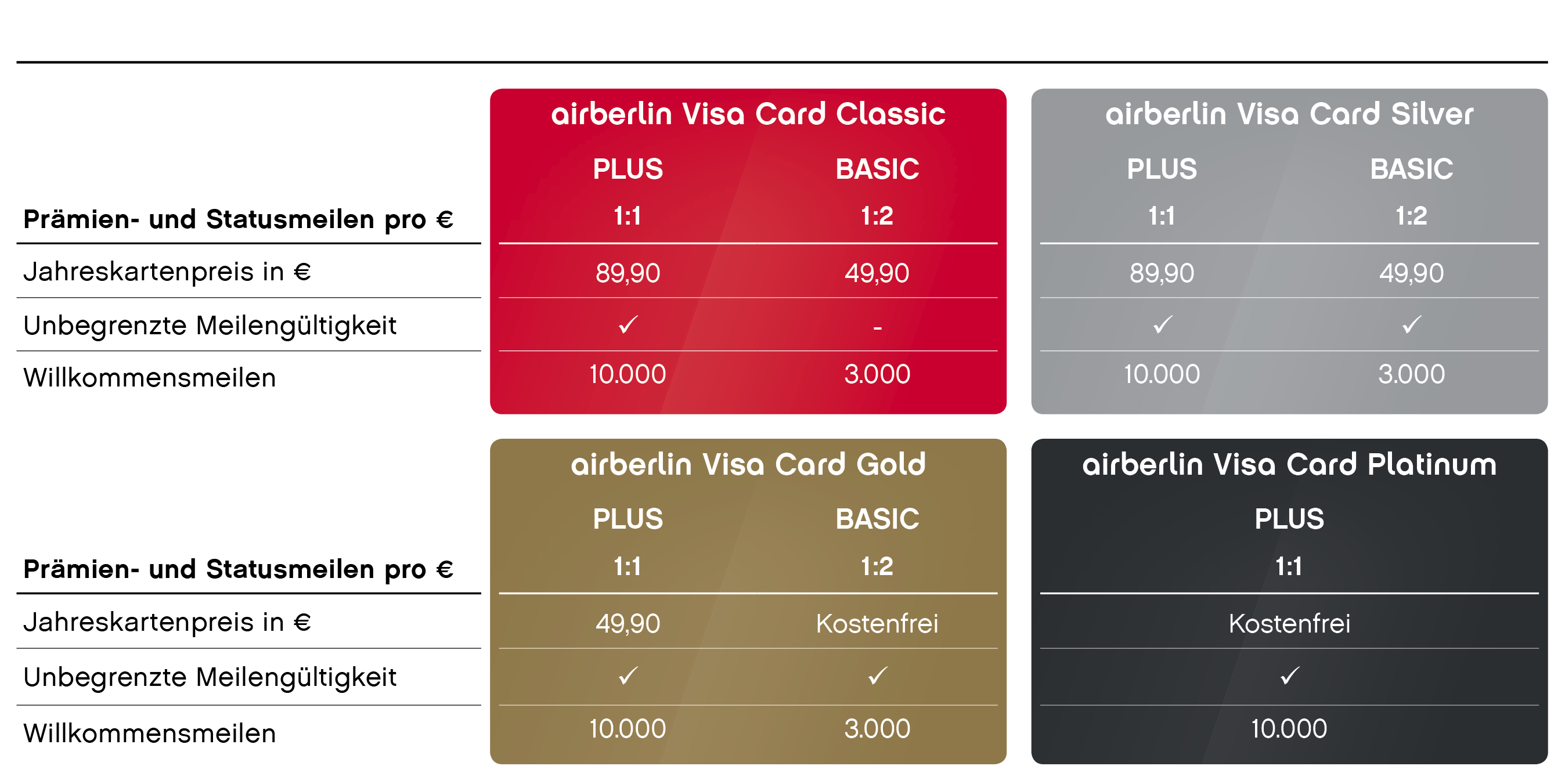 air berlin kreditkarte visa card mit gratis bonusmeilen. Black Bedroom Furniture Sets. Home Design Ideas