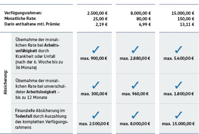 VW Bank Rahmenkredit