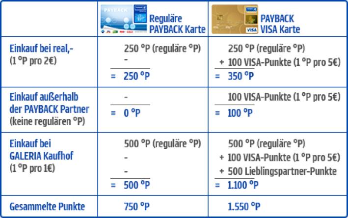 Payback Visa Karte.Payback Visa Flex Erfahrungen Wie Gut Ist Die Karte Wirklich Test