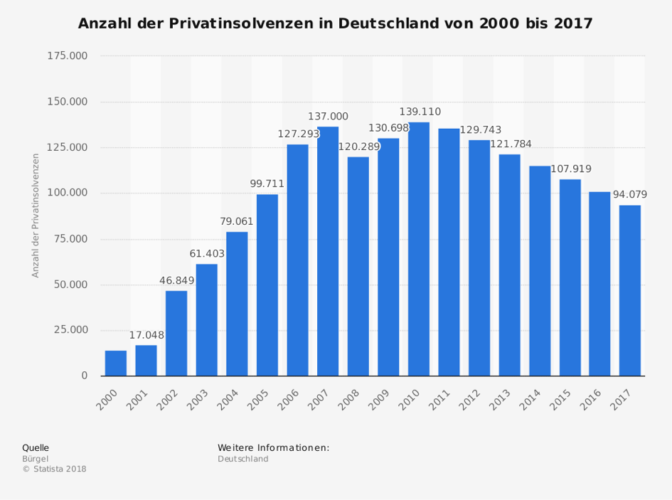 Privatinsolvenzen in Deutschland