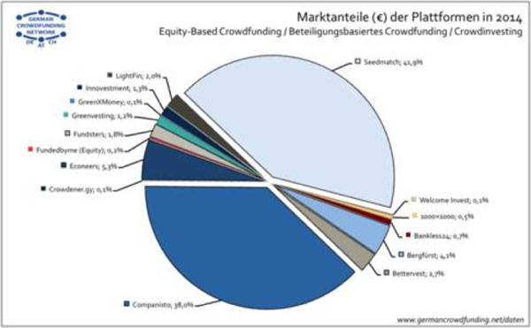 crowd-lending-deutschland