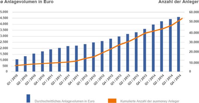 Kredite von Privat in Deutschland